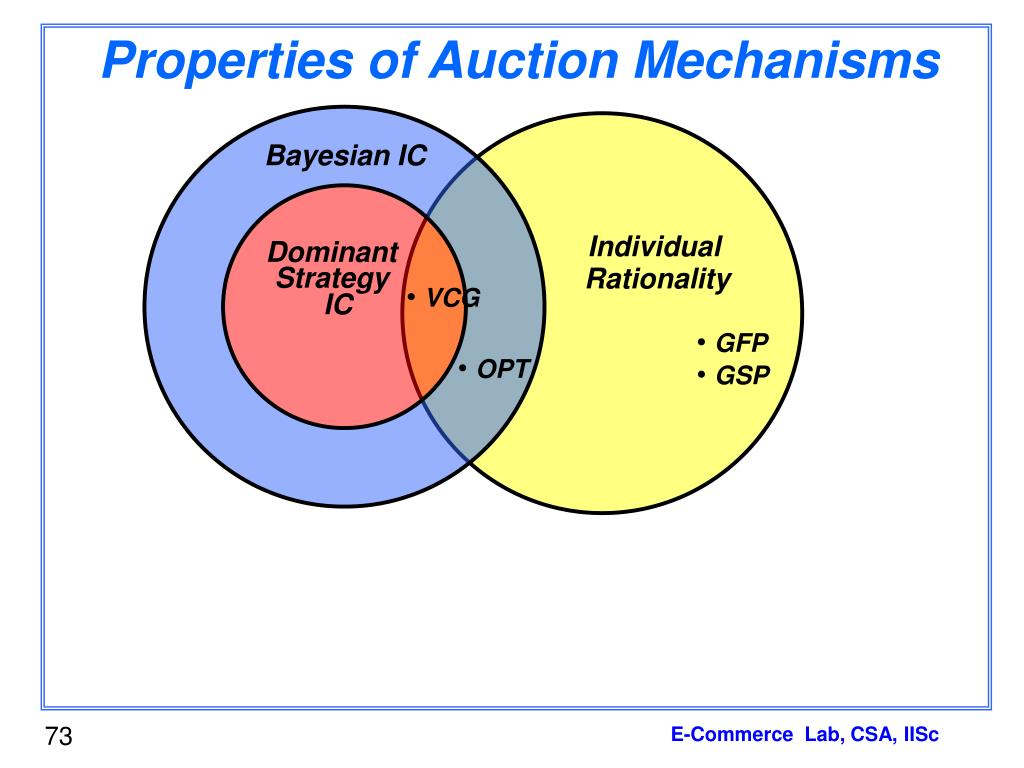 Properties of Auction Mechanisms