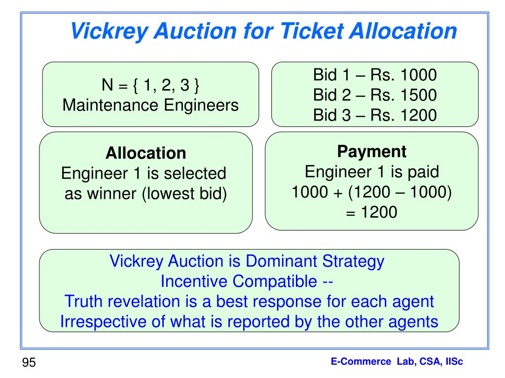 Vickrey Auction for Ticket Allocation