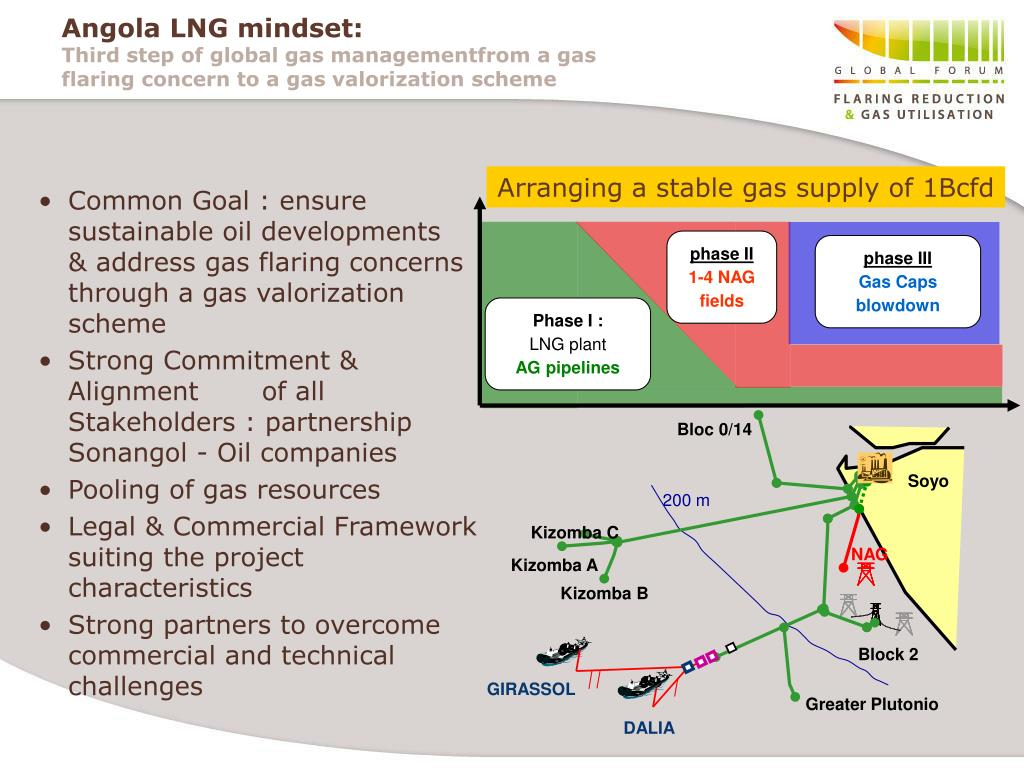 Common Goal : ensure sustainable oil developments