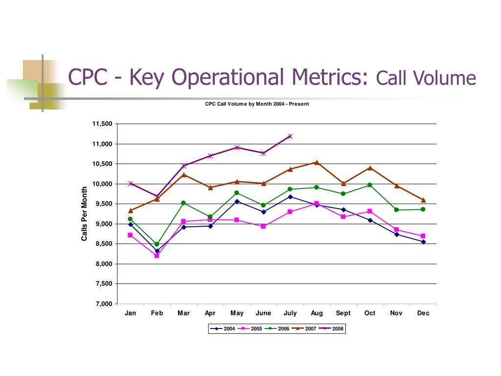 CPC - Key Operational Metrics: