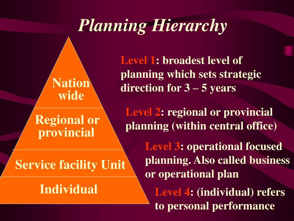 Planning Hierarchy