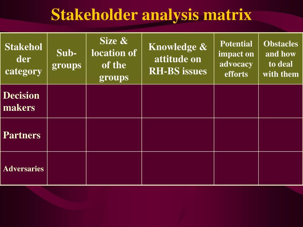 Stakeholder analysis matrix