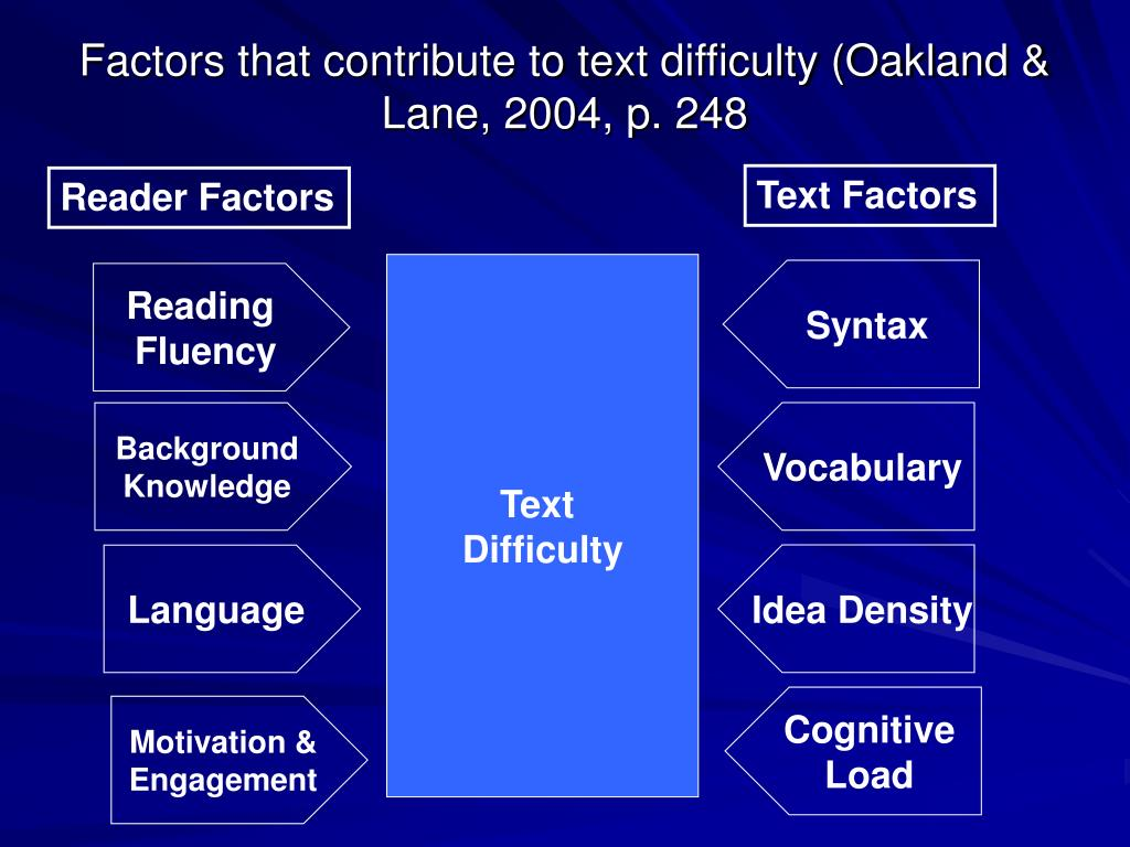 Factors that contribute to text difficulty (Oakland & Lane, 2004, p. 248
