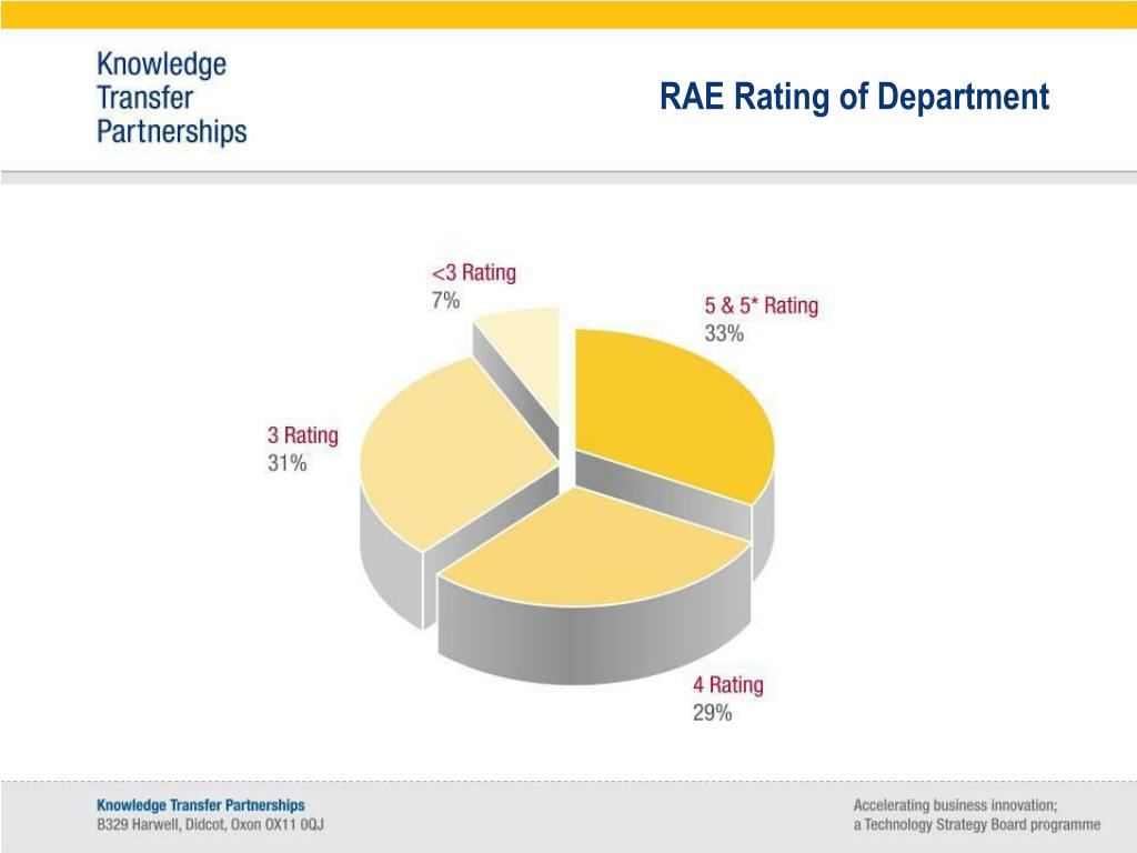 RAE Rating of Department