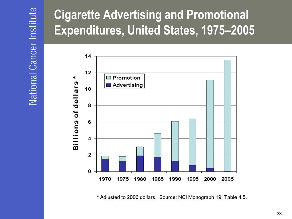 Cigarette Advertising and Promotional Expenditures, United States, 1975–2005