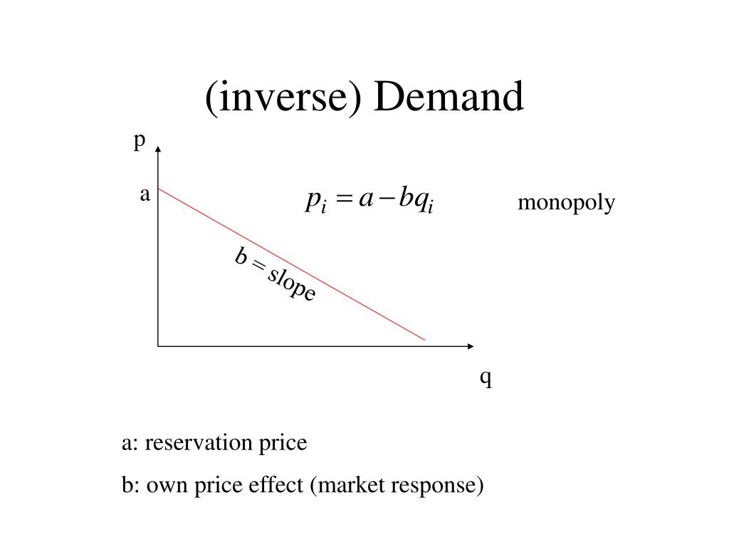 (inverse) Demand