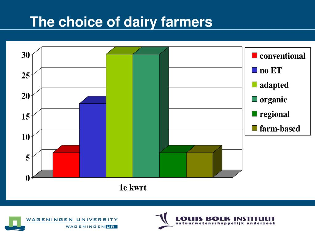 The choice of dairy farmers