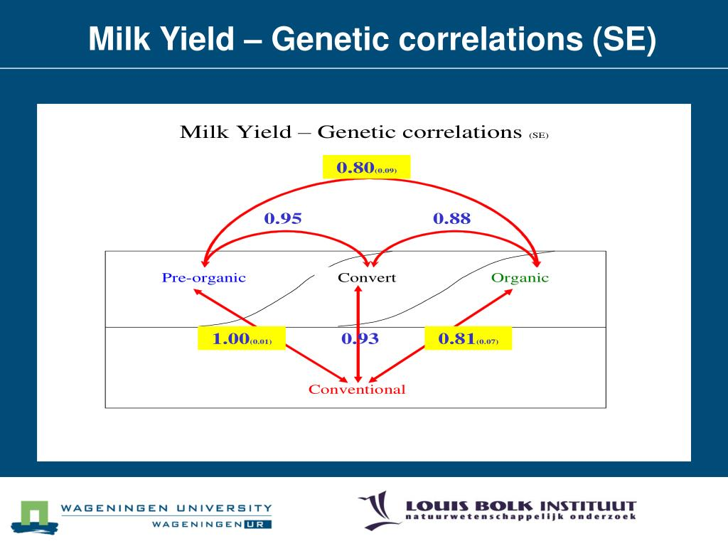 Milk Yield – Genetic correlations (SE)