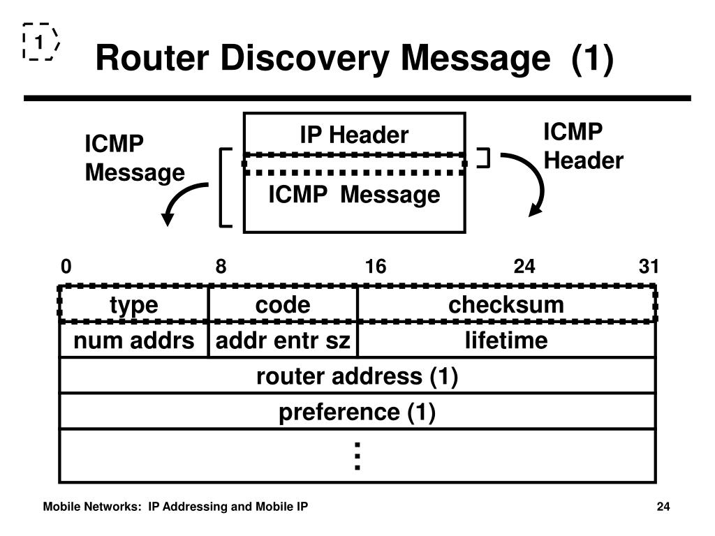 Router Discovery Message  (1)