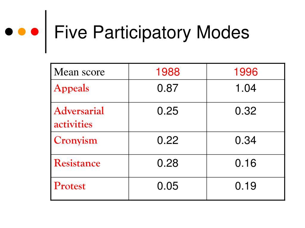 Five Participatory Modes
