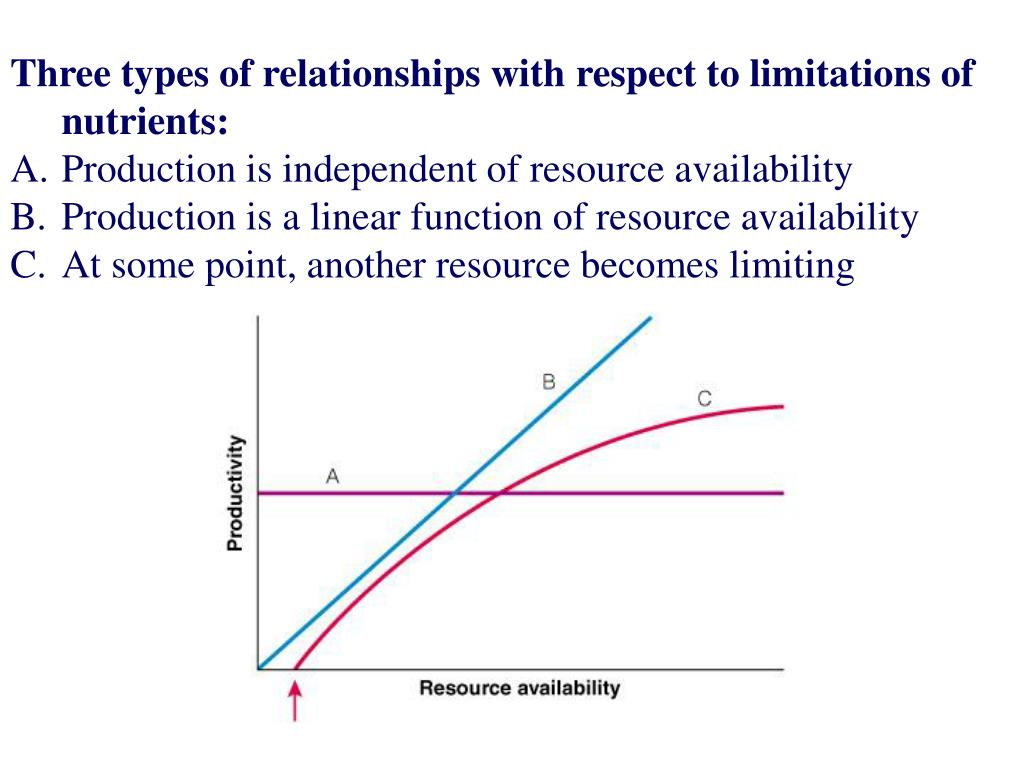 Three types of relationships with respect to limitations of nutrients: