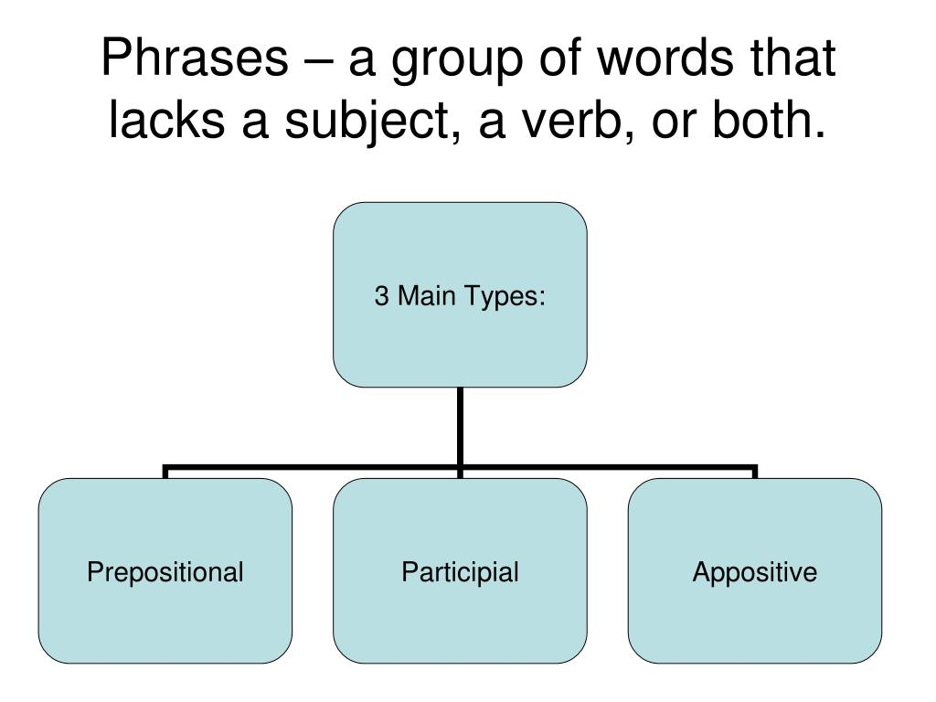 Phrases – a group of words that lacks a subject, a verb, or both.