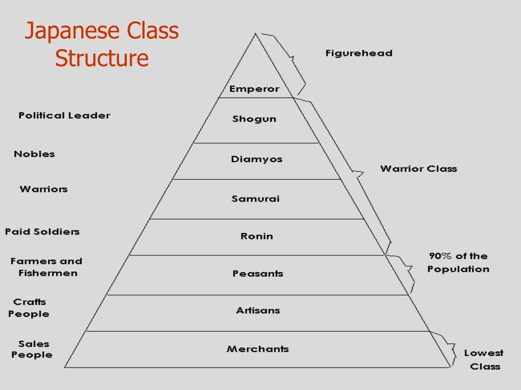 Japanese Class Structure