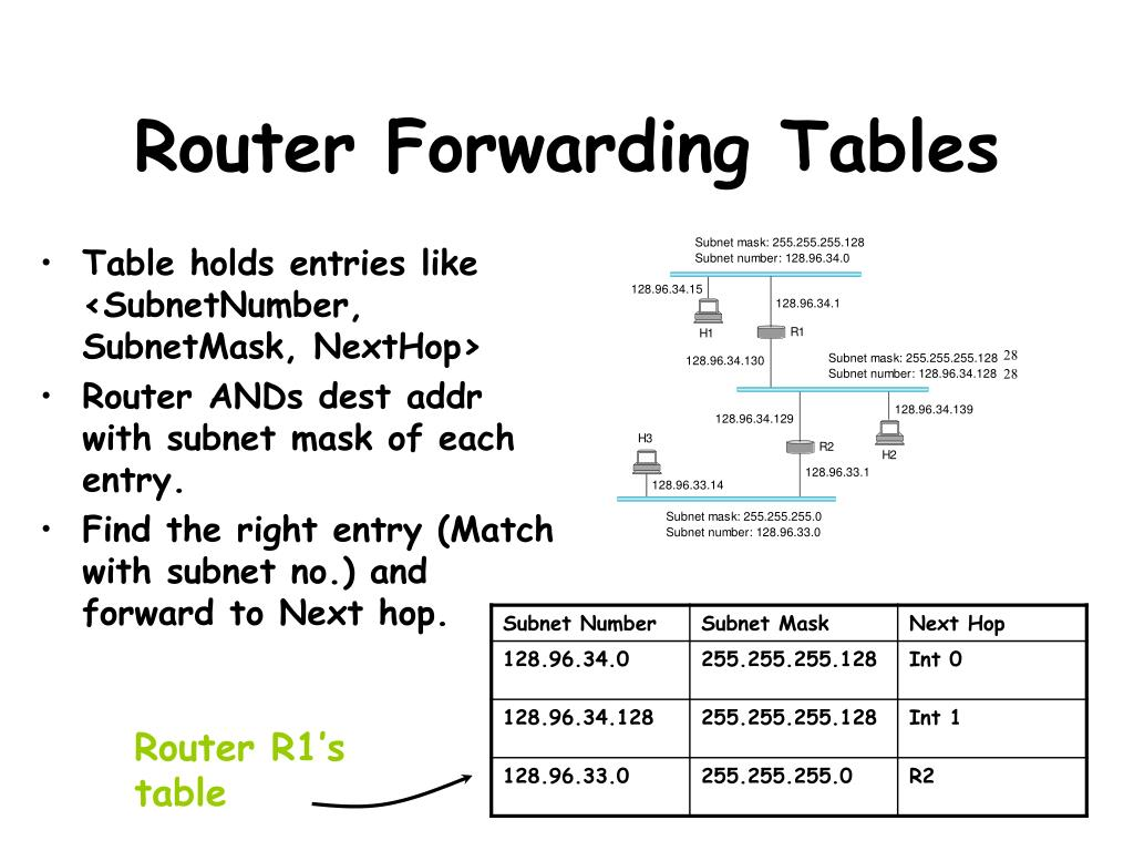 Router Forwarding Tables