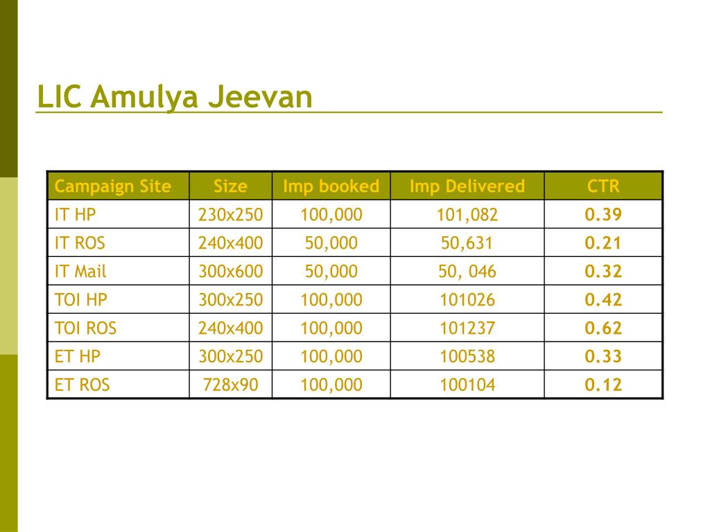 LIC Amulya Jeevan