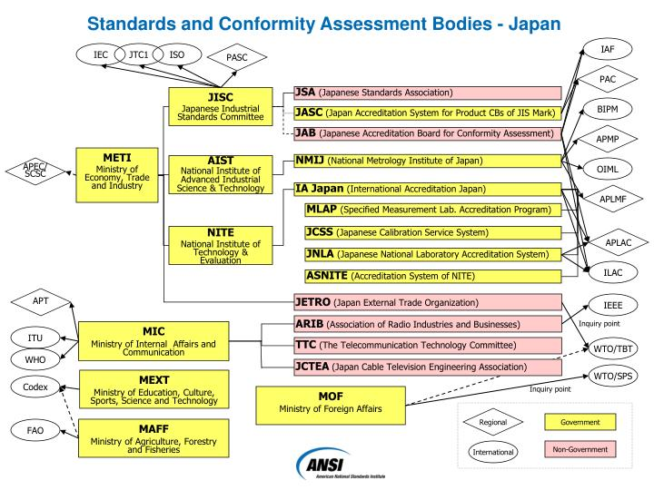 Standards and Conformity Assessment Bodies - Japan