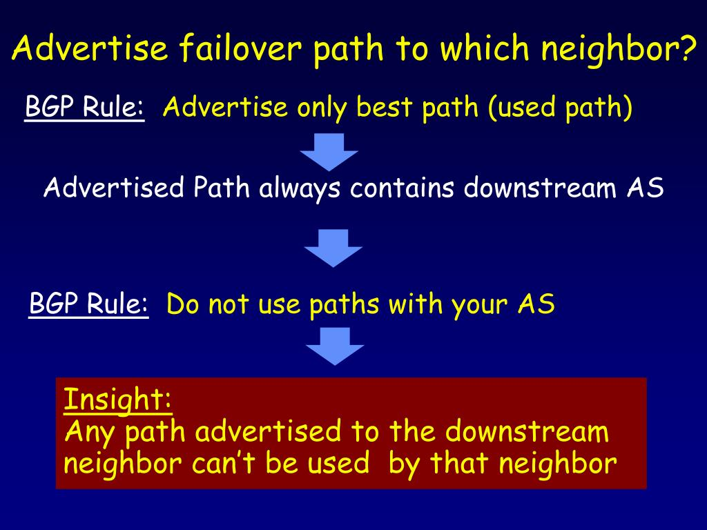 Advertise failover path to which neighbor?