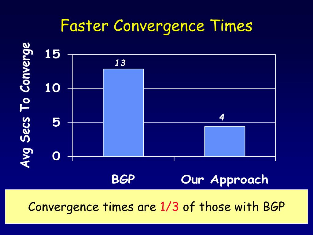 Faster Convergence Times