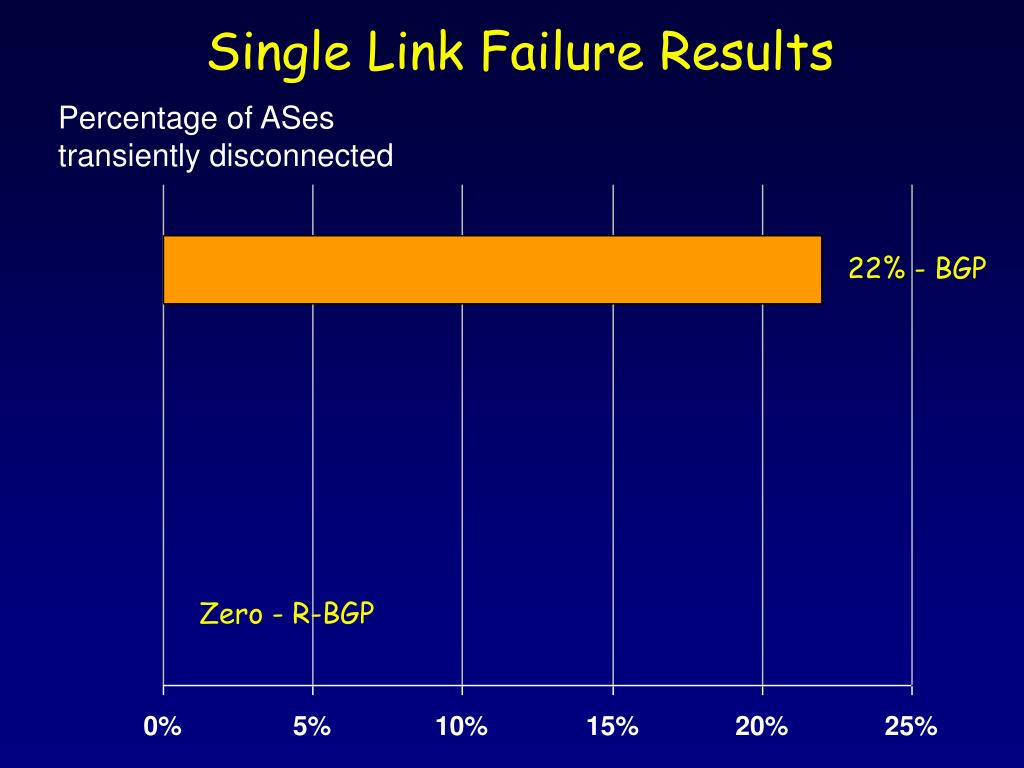 Single Link Failure Results