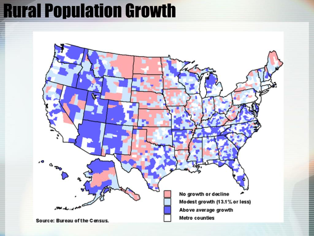 Rural Population Growth