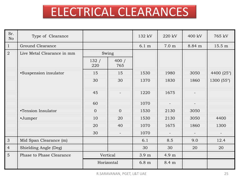 clearance for electrical panels  | slideserve.com