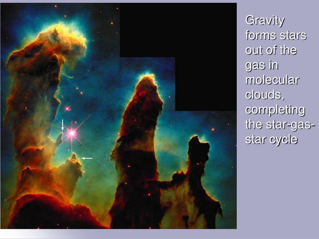 Gravity forms stars out of the gas in molecular clouds, completing the star-gas-star cycle