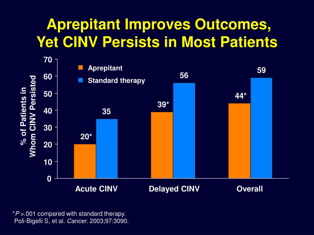 Aprepitant Improves Outcomes,