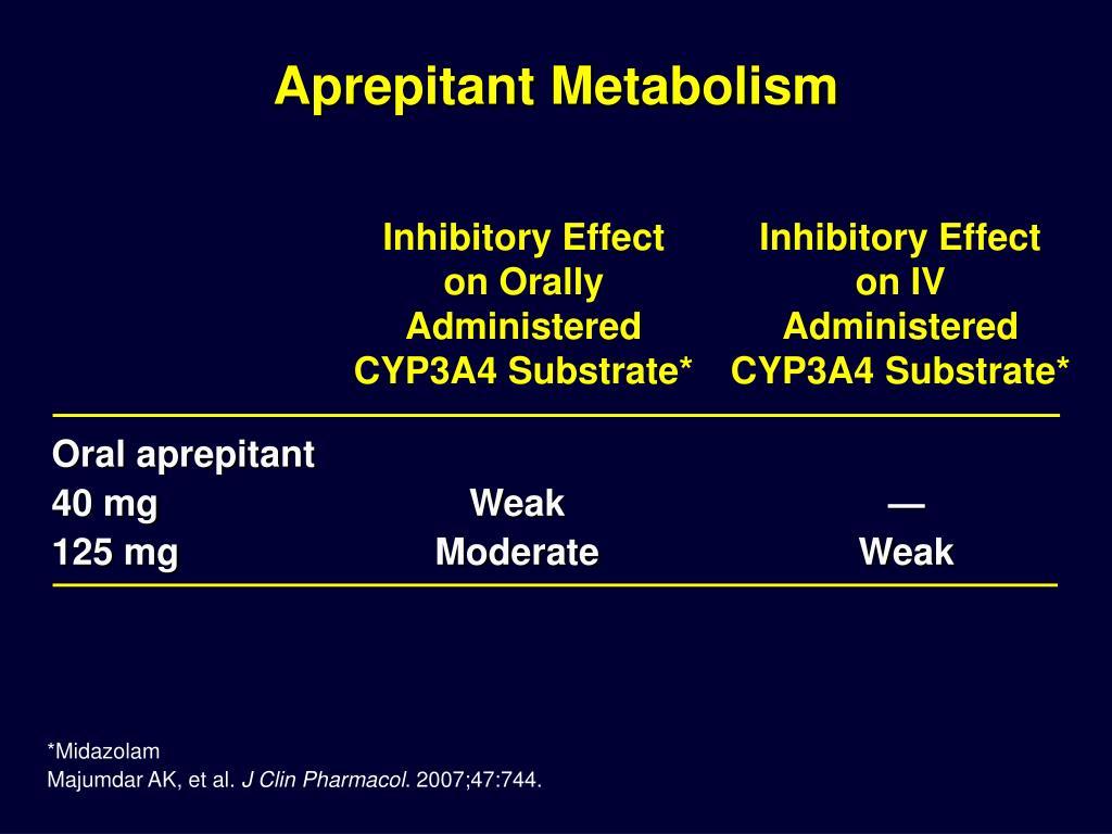 Aprepitant Metabolism