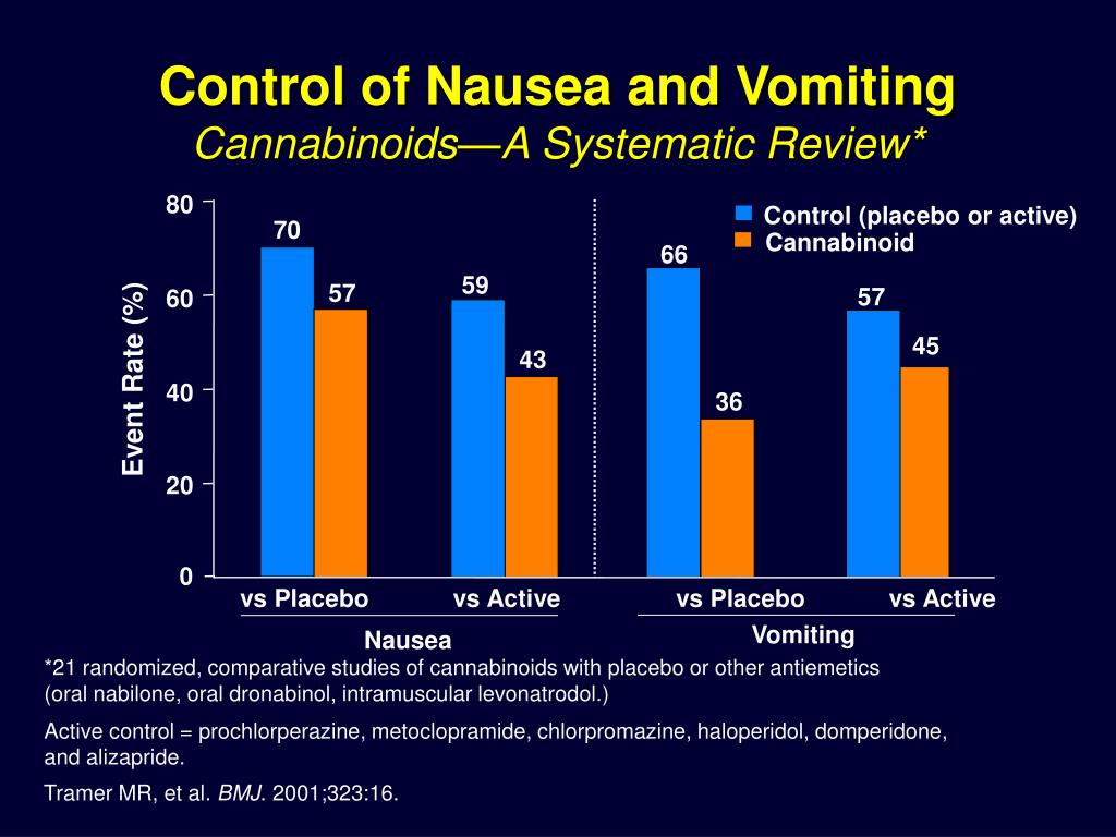 Control of Nausea and Vomiting