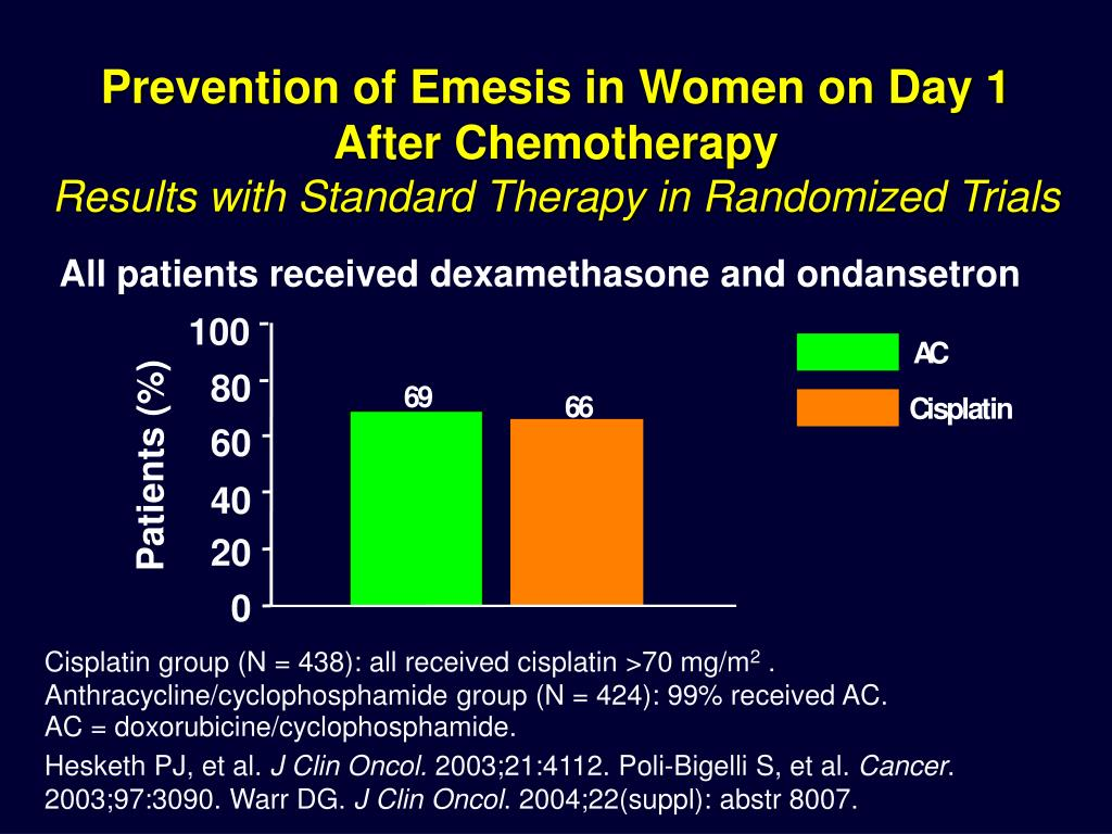 Prevention of Emesis in Women on Day 1