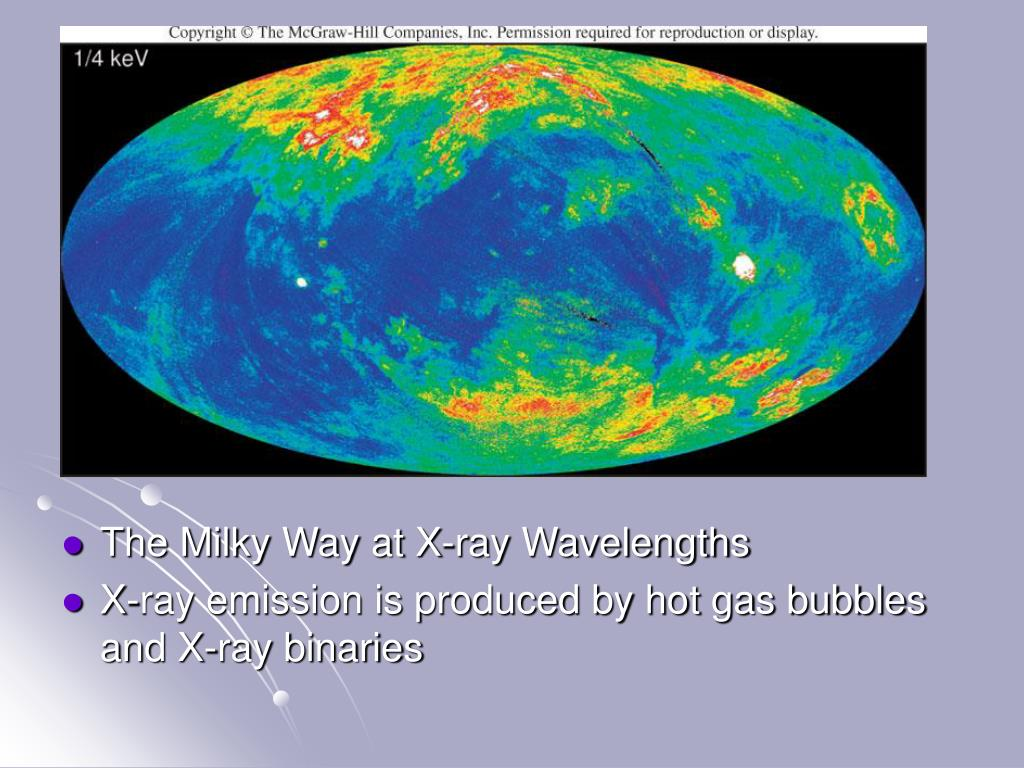 The Milky Way at X-ray Wavelengths