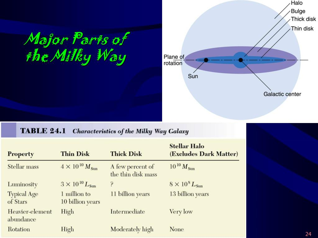 Major Parts of the Milky Way