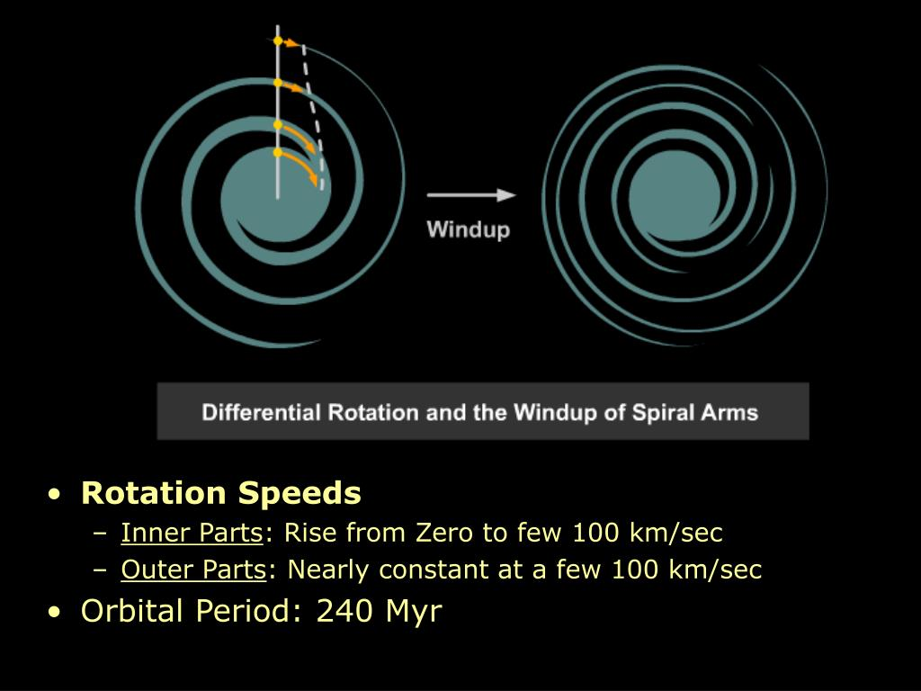 Rotation Speeds