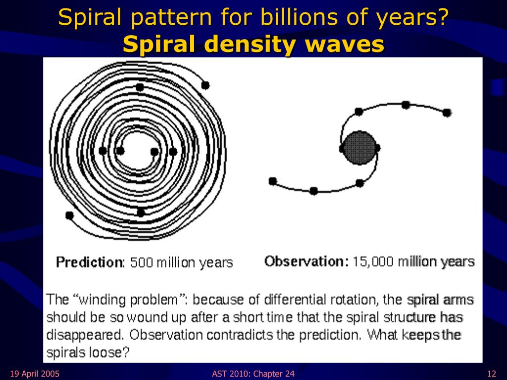 Spiral pattern for billions of years?
