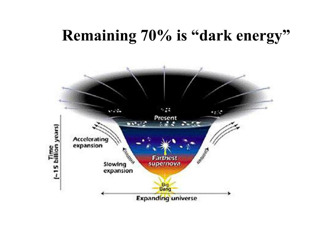 "Remaining 70% is ""dark energy"""