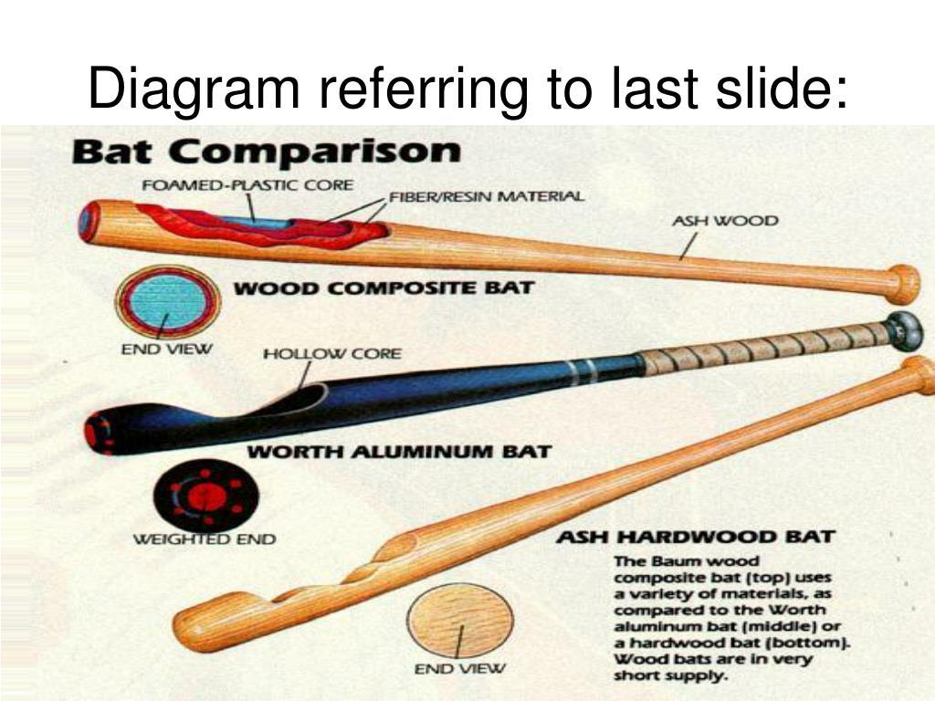 what baseball bat hits the farthest wood or aluminum