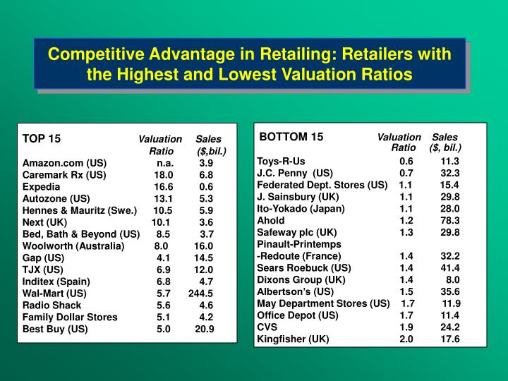 Competitive advantage in retailing retailers with the high est and lowest valuation ratios