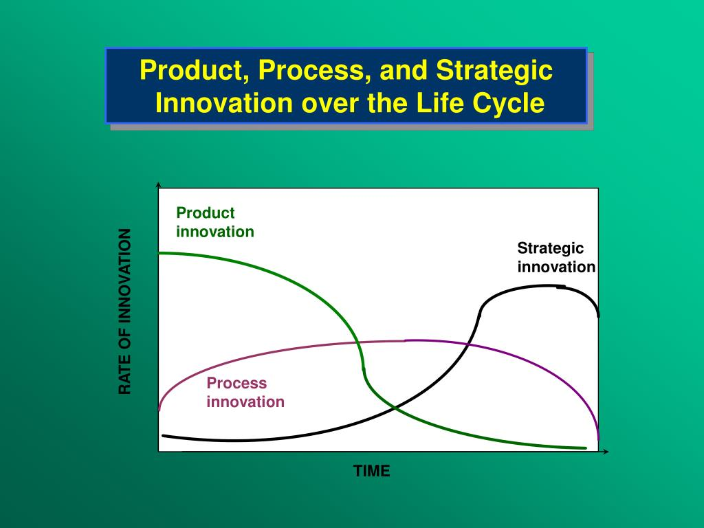 Product, Process, and Strategic