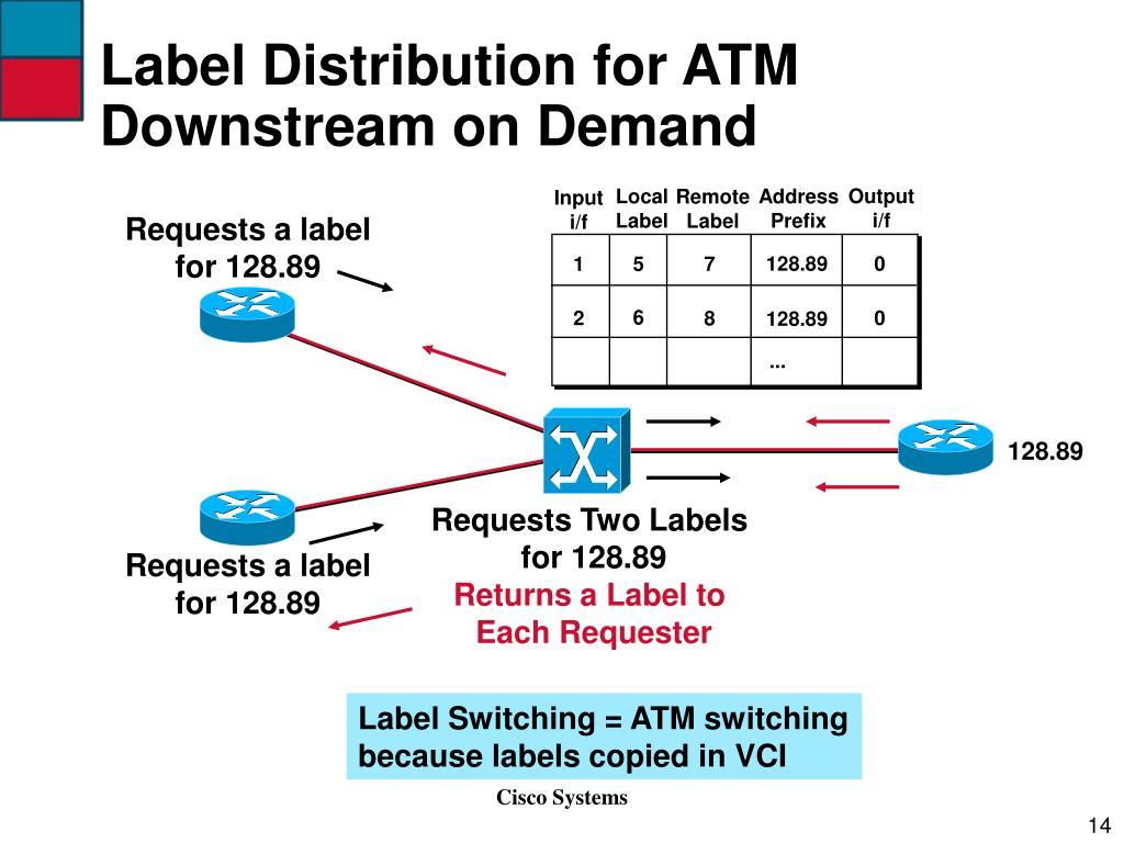 Label Distribution for ATM