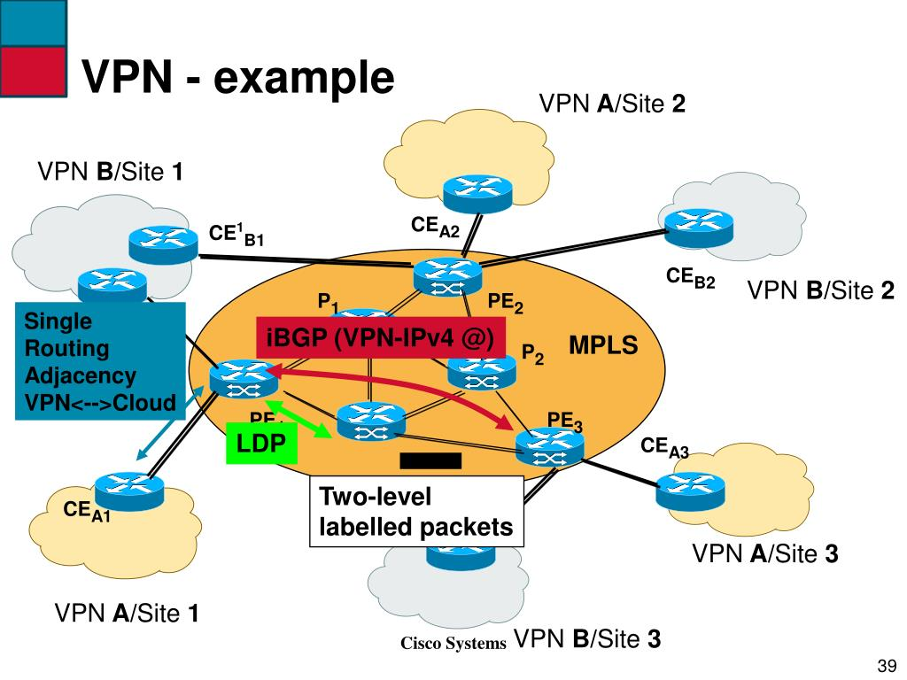 VPN - example
