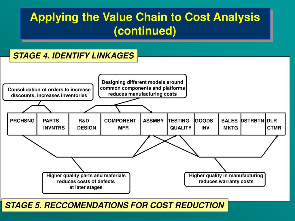 Applying the Value Chain to Cost Analysis (continued)