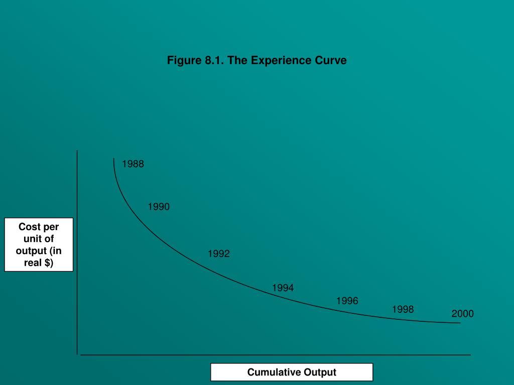 Figure 8.1. The Experience Curve