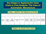 key stages in applying the value chain to cost analysis the case of automobile manufacture