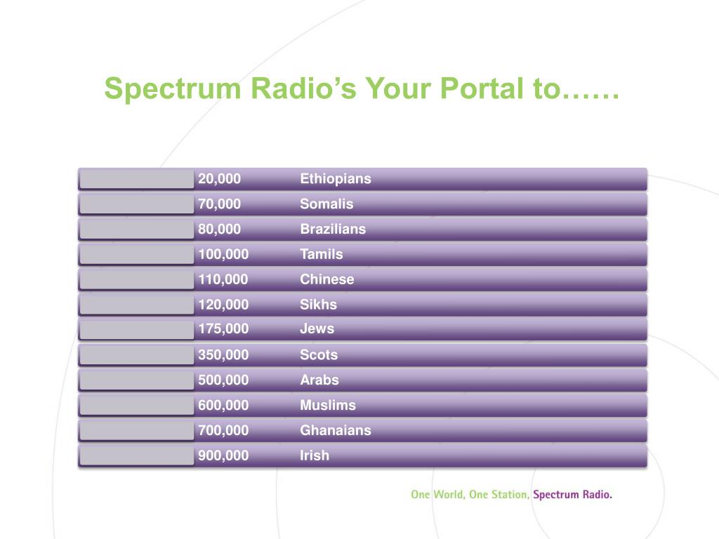 Spectrum Radio's Your Portal to……