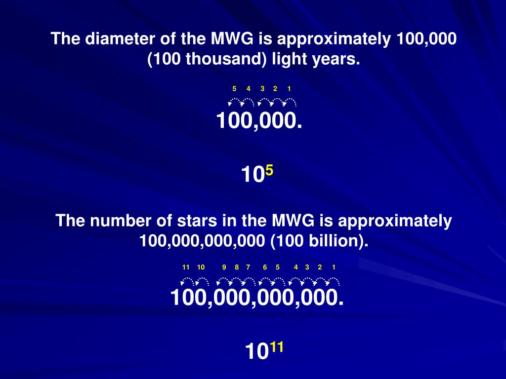 The diameter of the MWG is approximately 100,000