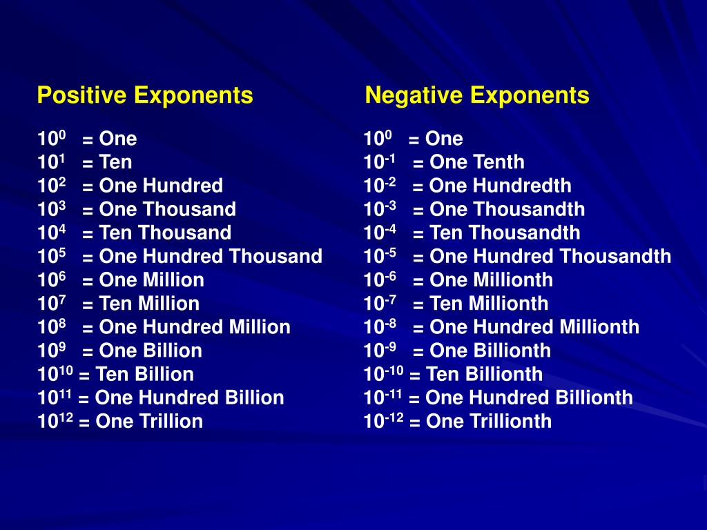 Positive Exponents