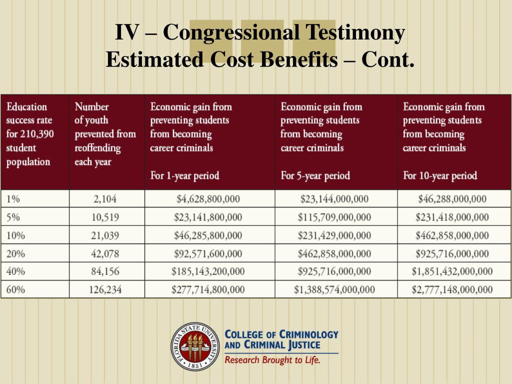 IV – Congressional Testimony