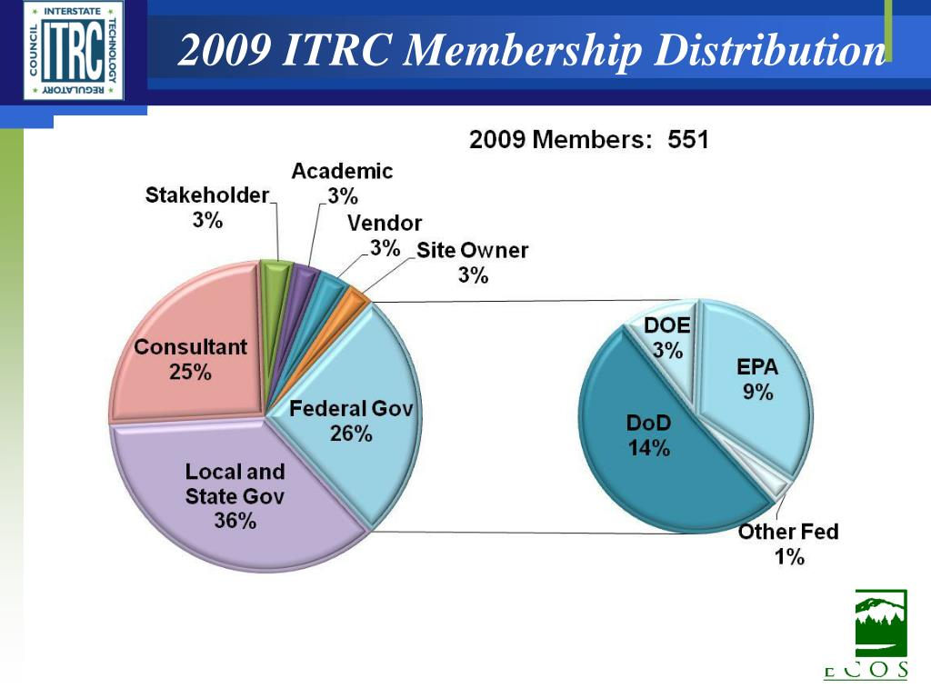 2009 ITRC Membership Distribution