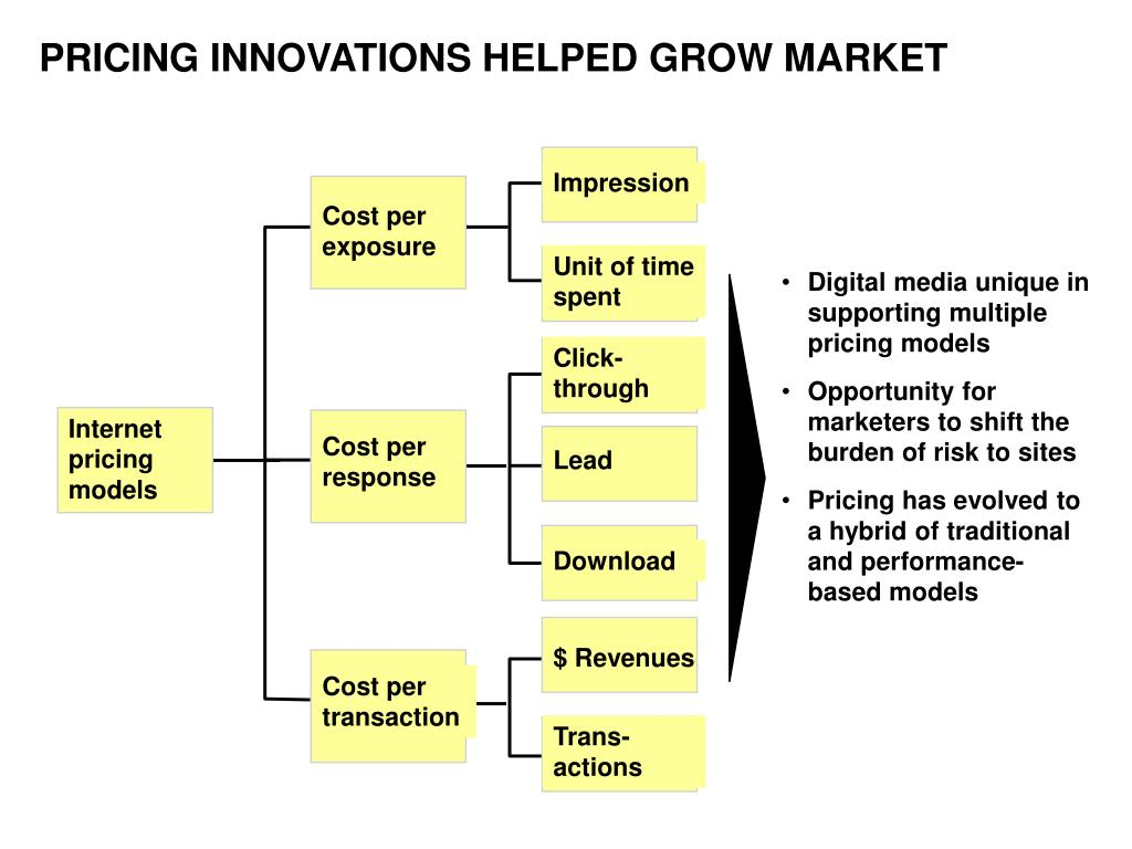 Digital media unique in supporting multiple pricing models
