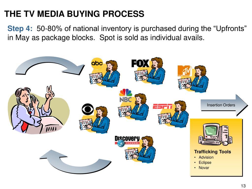 THE TV MEDIA BUYING PROCESS